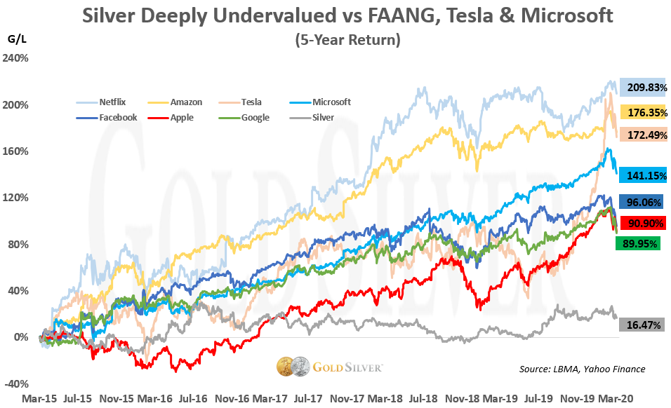 Silver Deeply Undervalued vs FAANG, Tesla & Microsoft