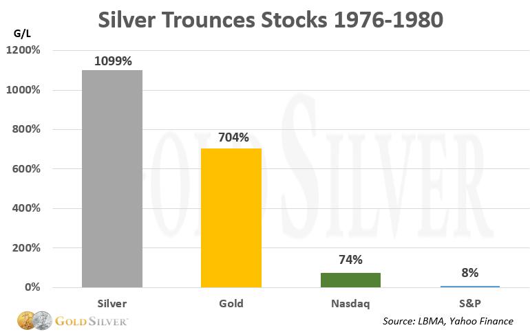 Silver Trounces Stocks 1976-180