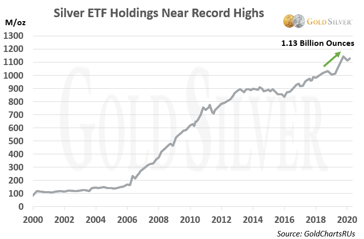 Silver ETF Holdings Near Record Highs