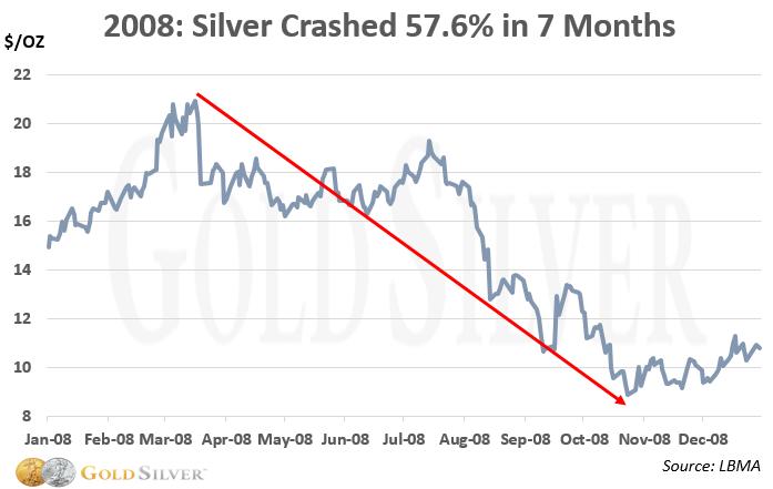 2008 silver crash