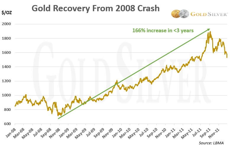 2008 Gold Recovery