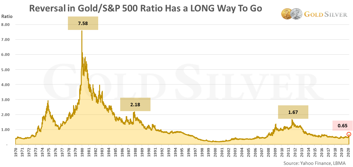 Reversal in Gold/S&P 500 Ratio Has a LONG Way To Go