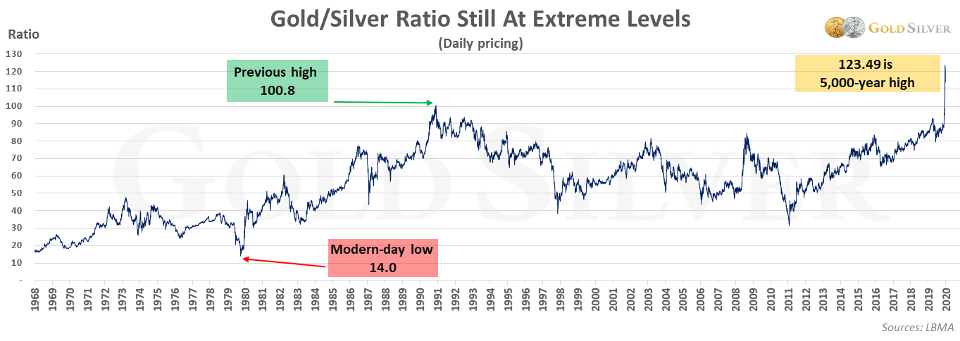 Gold/Silver Ratio Still At Extreme Levels
