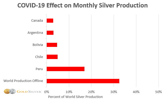 COVID-19 Effect on Monthly Silver Production