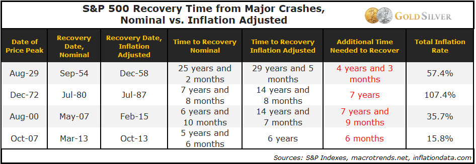 S&p 500 Recovery Time from Major Crashes, Nominal vs. Inflation Adjusted