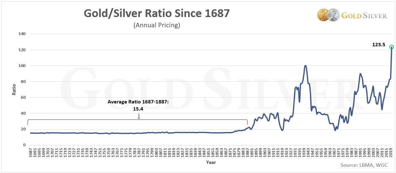 Gold Silver Ratio Since 1867