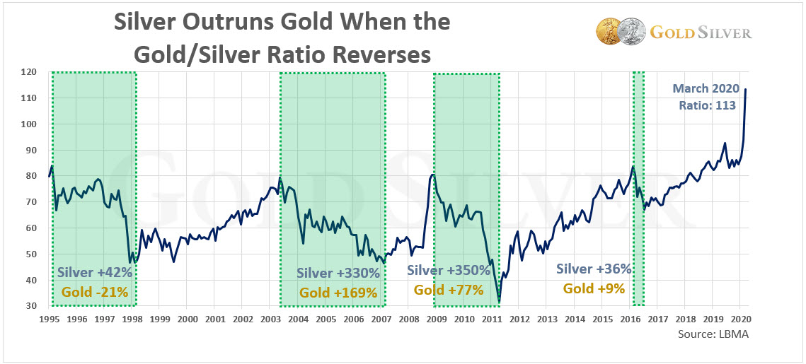 Silver outruns gold when gold silver ratio reverses