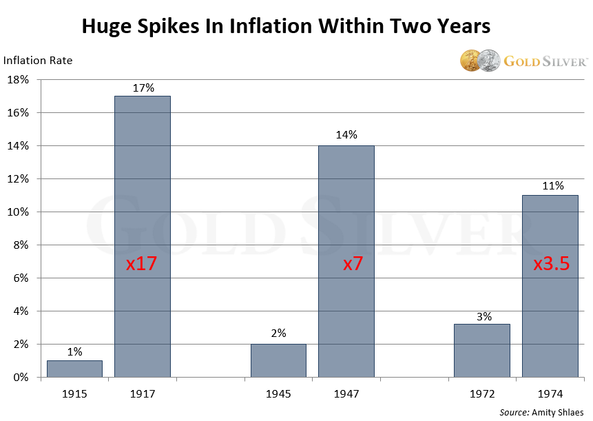 Huge spikes in inflation within two years