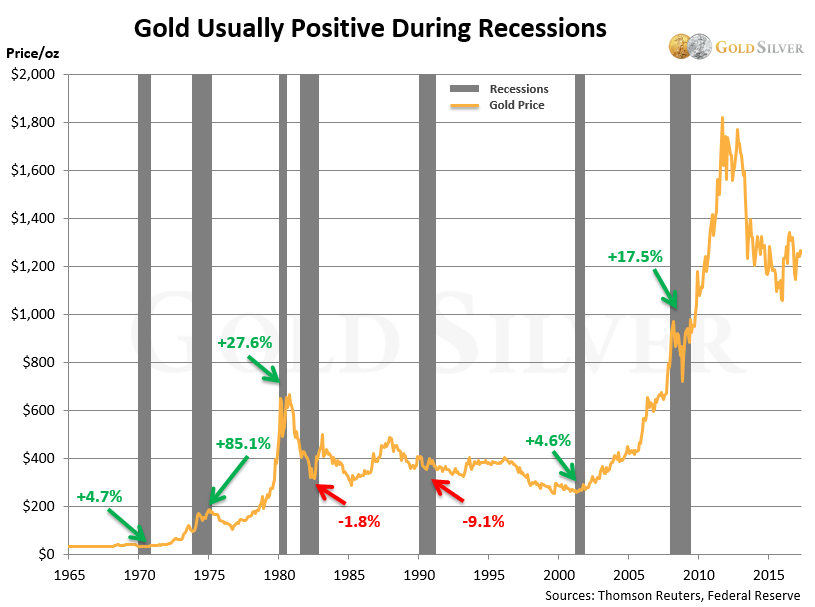 gold usually positive during recessions