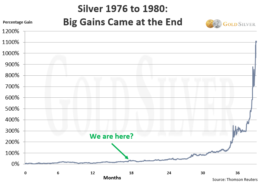 silver 1976 to 1980: big gains came at the end