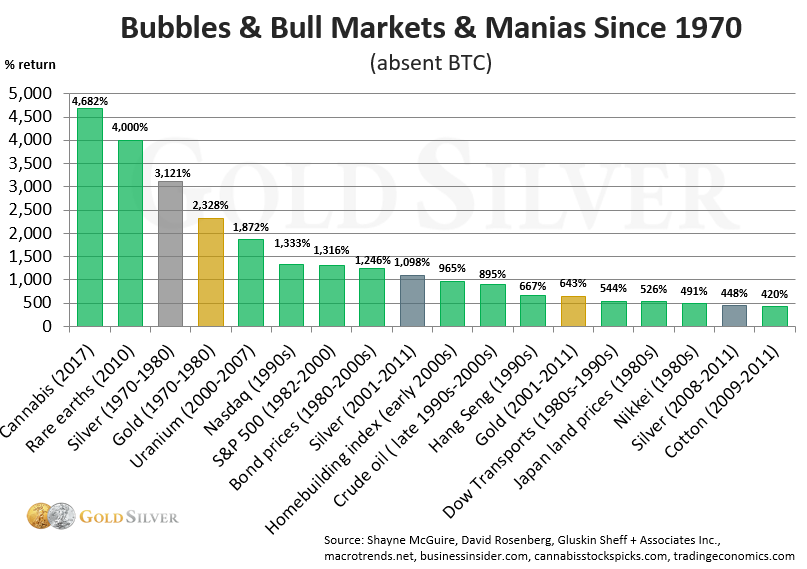 Bubbles & Bull Markets & Manias Since 1970