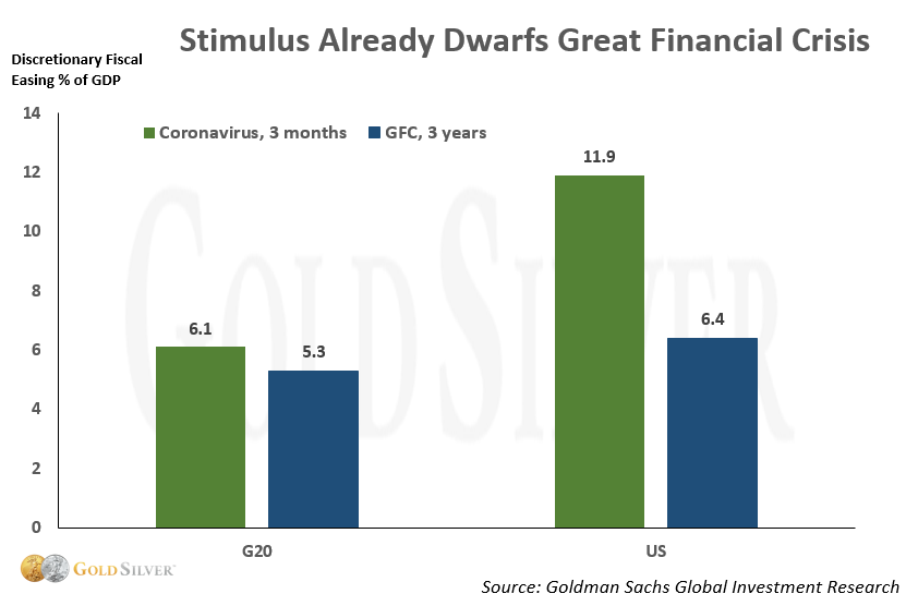Stimulus already dwarfs great financial crisis
