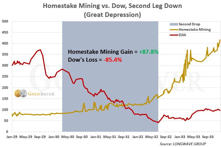Homestake Mining Gain vs Dow, Second Leg Down (Great Depression)