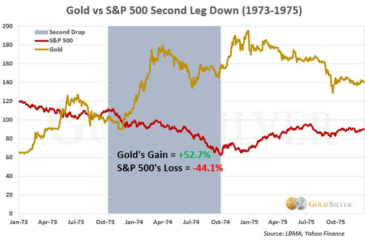 Gold vs S&P 500 Second Leg Down (1973-1975)