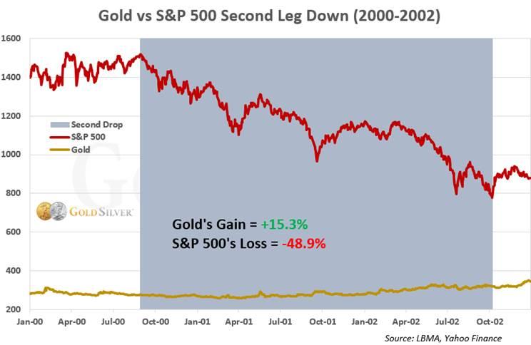Gold vs S&P Second Leg Down (2000-2002)