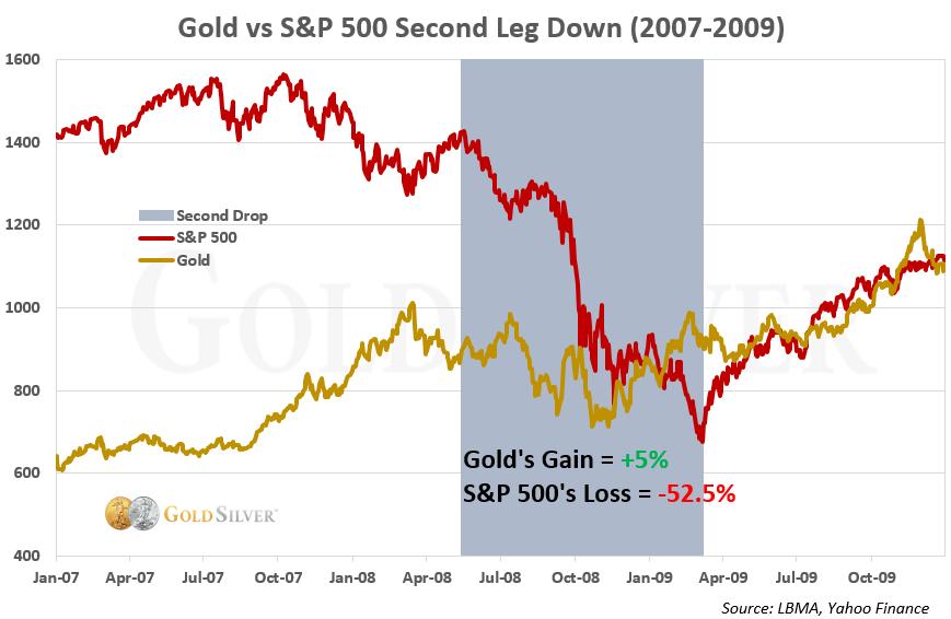 Gold vs S&P Second Leg Down (2007-2009)