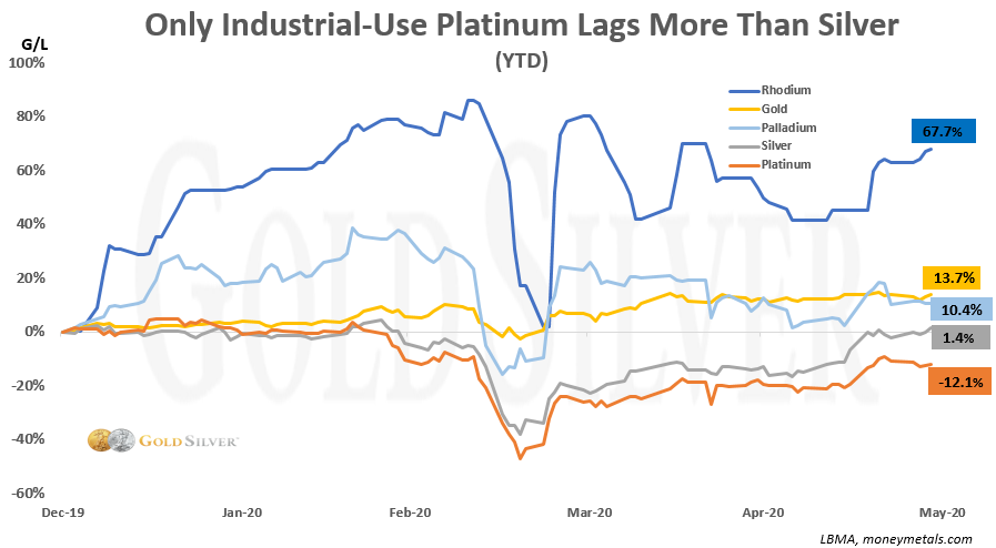 Only industrial-use platinum lags more than silver