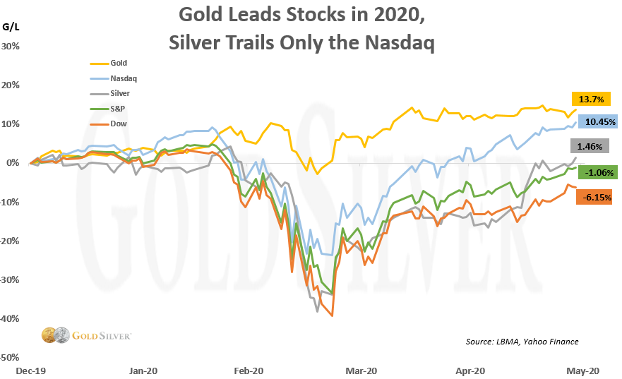 gold leads stocks in 2020, silver trails only the nasdaq