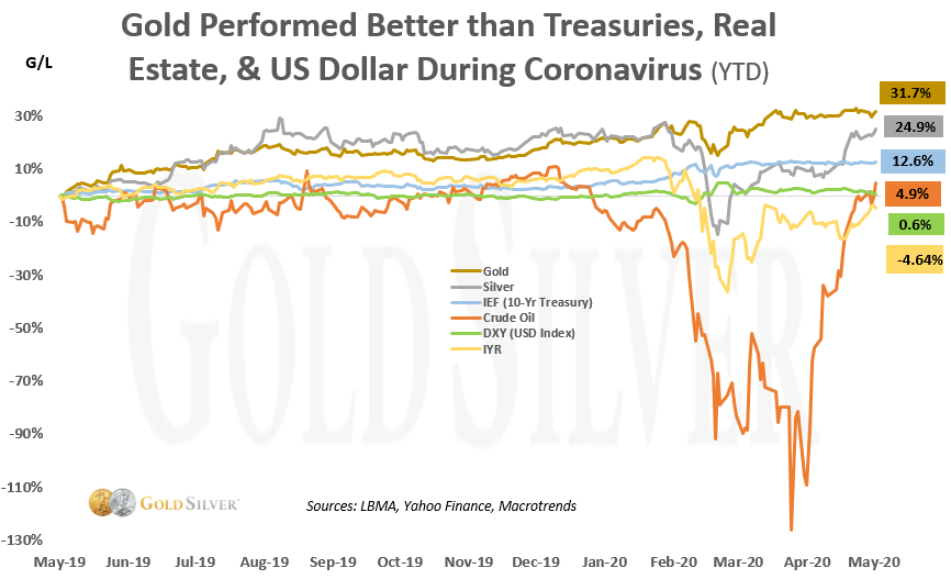 gold performed better than treasuries, real estate, & us dollar during coronavirus