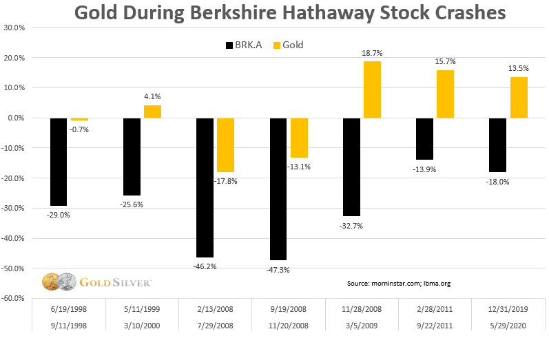 gold during berkshire hathaway stock crashes