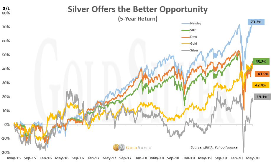 silver offers the better opportunity