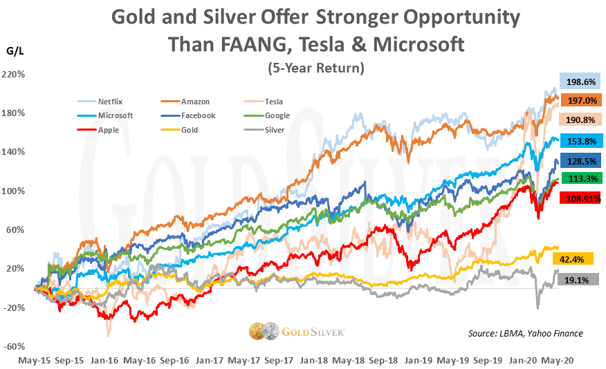 gold and silver offer stronger opportunity than faang, tesla, & microsoft