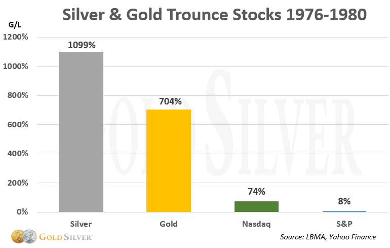 silver & gold trounce stocks 1976-1980