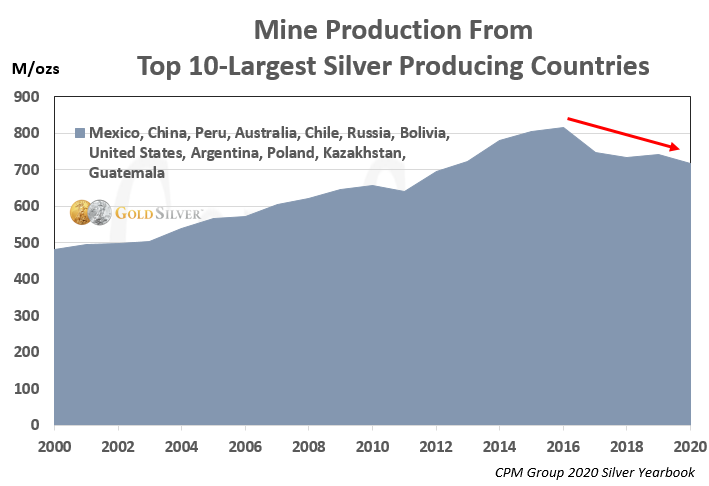 Mine Production From Top 10 Largest Silver Producing Countries
