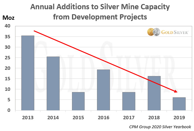 Annual Additions to Silver Mine Capacity from Developments Projects