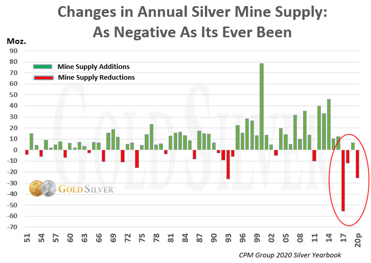 Changes in Annual Silver Mine Supply: As Negative As Its Every Been