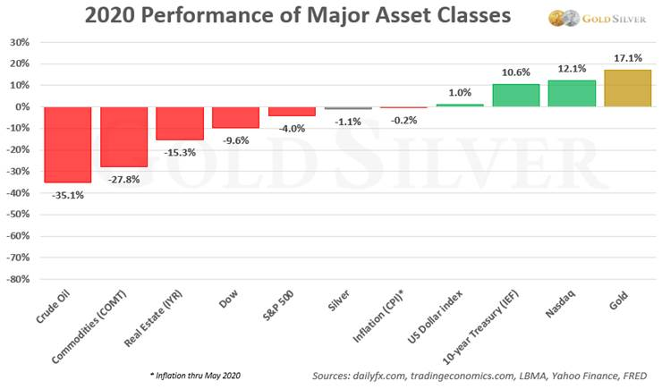 2020 performance of major asset classes