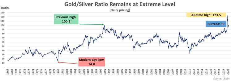 gold / silver ration remains at extreme level