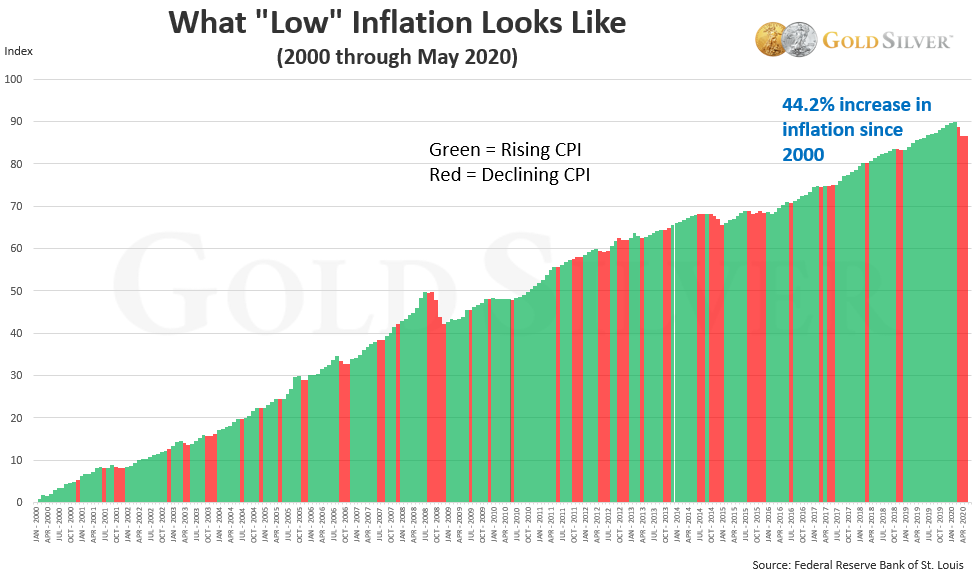 "What ""Low"" Infaltion Looks Like"