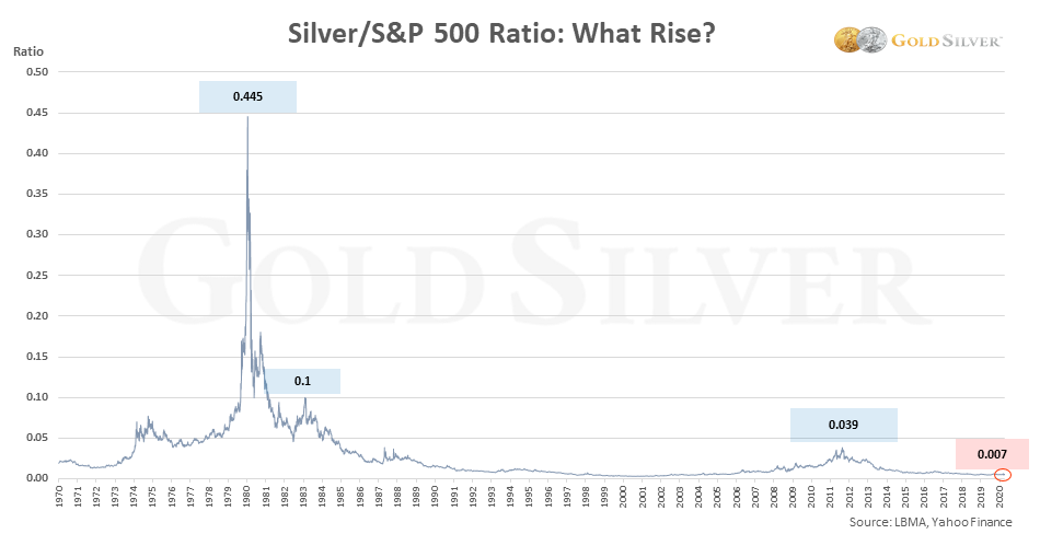 silver / s&p 500 ratio: what will rise?