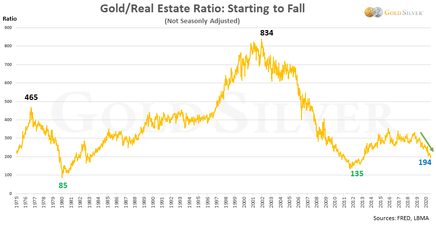 gold / real estate ratio: starting to fall