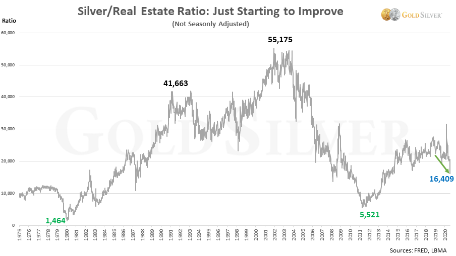 silver / real estate ratio: just starting to improve