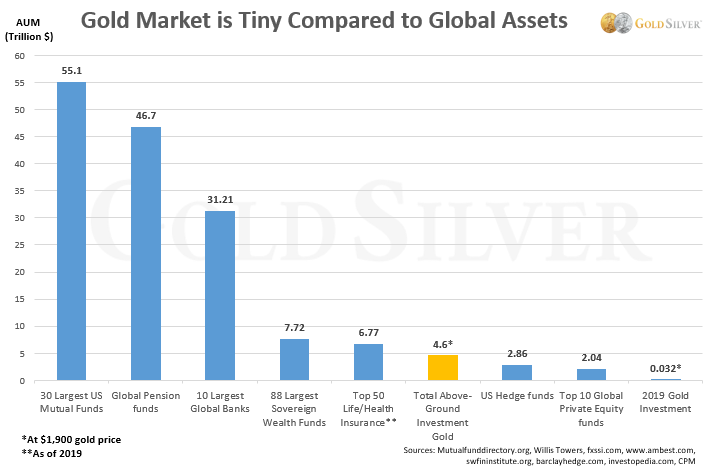 gold market is tiny compared to global assets