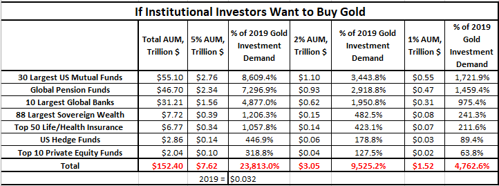 if institutional investors want to buy gold