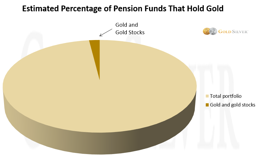estimated percentage of pension funds that hold gold