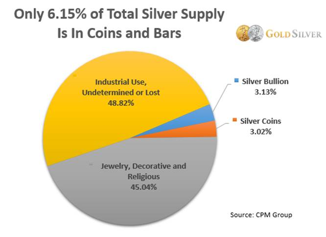Only 6.15% of Total Silver Supply Is In Coins and Bars