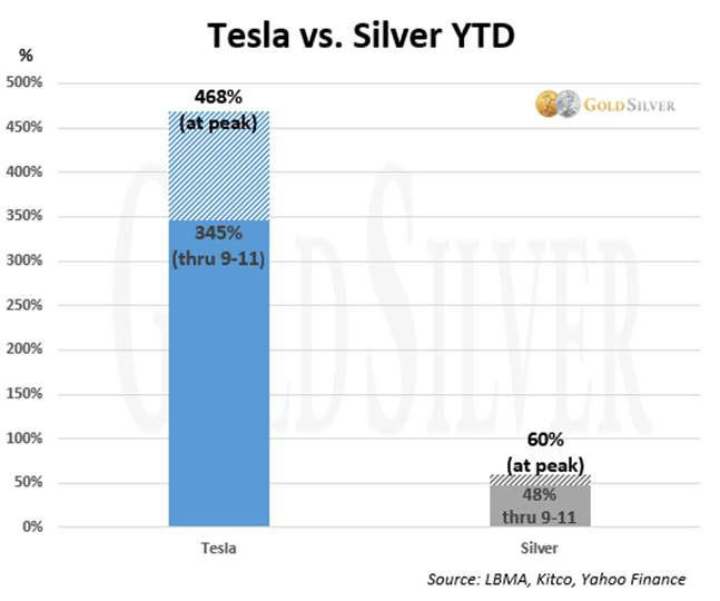 Tesla vs. Silver YTD