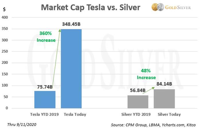 Market Cap Tesla vs. Silver