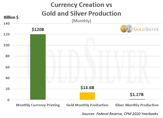 Currency Creation vs Gold Production