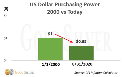 US Dollar Purchasing Power 2000 vs Today