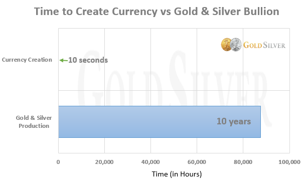 Time to Create Currency vs Gold and Silver Bullion