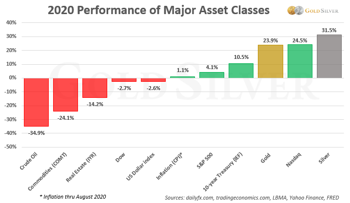2020 Performance of Major Asset Classes