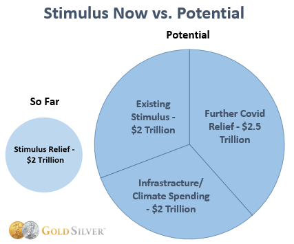 Stimulus Now vs. Potential