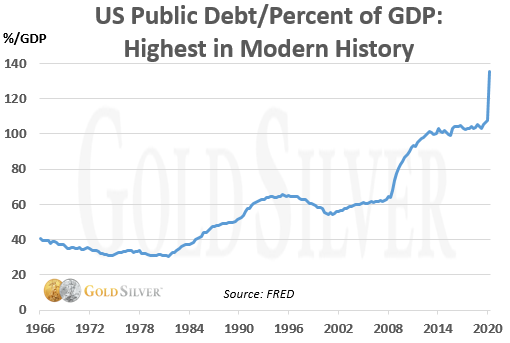 US Public Debt/Percent of GDP: Highest in Modern History