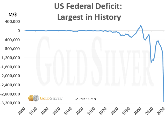 US Federal Deficit: Largest in History