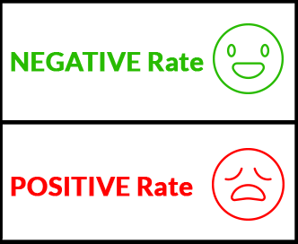 Positive Rate - Negative Rate